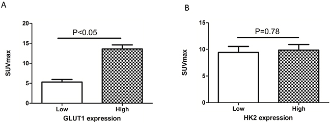 Relationship between SUVmax and GLUT1 and HK2 expression.