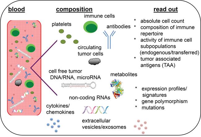 Liquid biopsies as representatives of the molecular heterogeneity and immunologic phenotype of tumors.