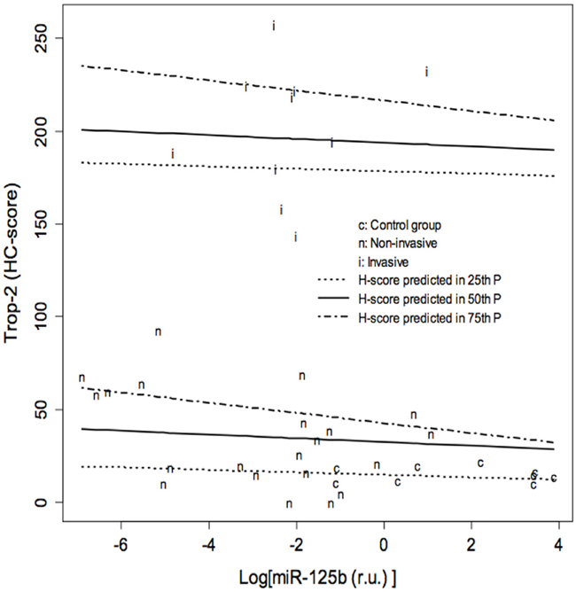 Results of quantile regression analysis of the effect of log (miR-125b) on the Trop-2 immunohistochemical score (HC score) in the three groups of specimens.