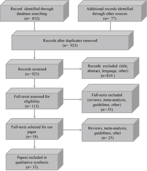 Flow diagram of the study selection process