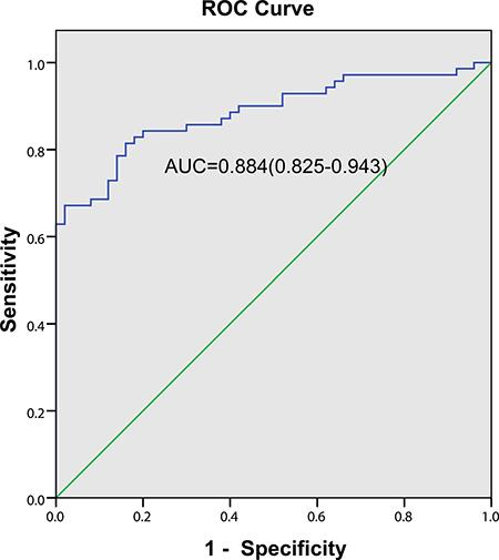 Diagnostic value of pleural fluid ESM-1 level for NSCLC patients with MPE.