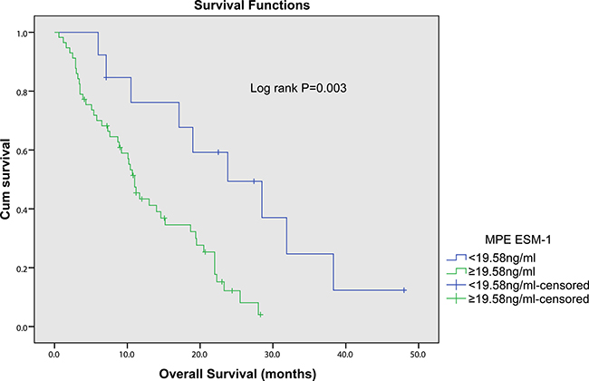 Kaplan-Meier survival curves for overall survival of NSCLC patients with different pleural fluid ESM-1 expression.