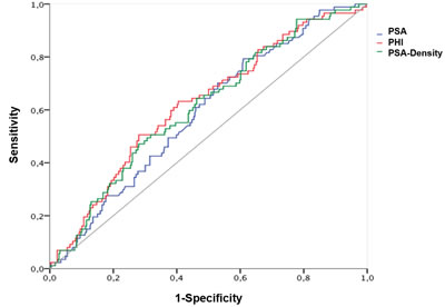 Prediction of biochemical recurrence after radical prostatectomy.