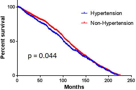 The comparison of overall survival between patients with and without hypertension