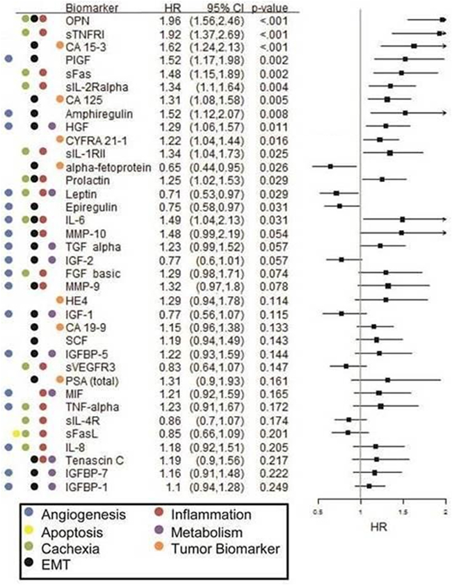 Forest plot of Cox PH regression analysis findings for overall survival in the erlotinib cohort.