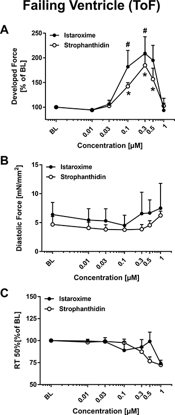 Inotropic effects of istaroxime and strophanthidin on human ventricular myocardium from patients with Tetralogy of Fallot (ToF).