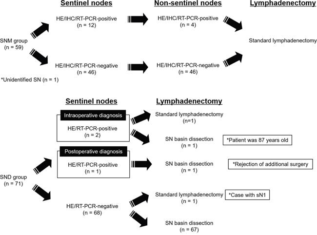 Metastatic status in sentinel nodes and non-sentinel nodes.