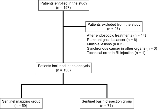 Patient enrollment and surgical treatments.