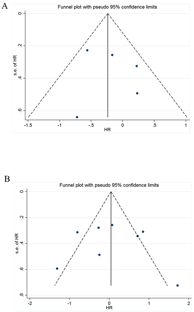 Funnel plot of the meta-analysis.