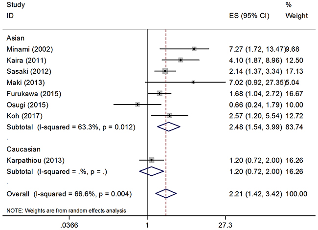 Forest plot of the association between GLUT1 and OS, subgroup analysis was stratified by ethnicity.