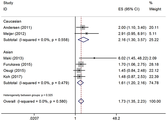 Forest plot of the association between GLUT1 and DFS, subgroup analysis was stratified by ethnicity.