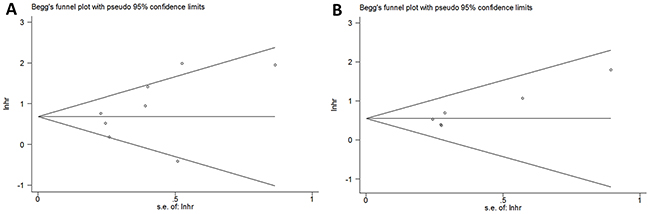 Publication bias tested by Begg's funnel plot for (A) OS, p=0.386 and (B) DFS, p=0.133.