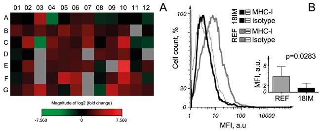 Expression of chemokines and their receptors in 18IM cells, compared with REFs.