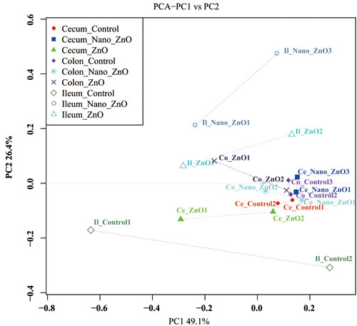 Ileal, cecal and colonic principal coordinate analysis (PCoA) and Venn diagrams of bacterial communities.