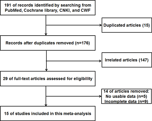 The flow diagram indicated the process of study selection.