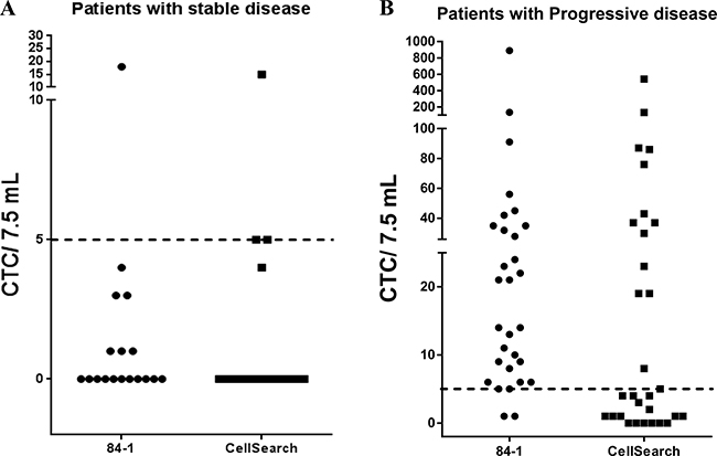 Quantification of CTCs from 48 patients with metastatic prostate cancer using the CSV and CellSearch method.