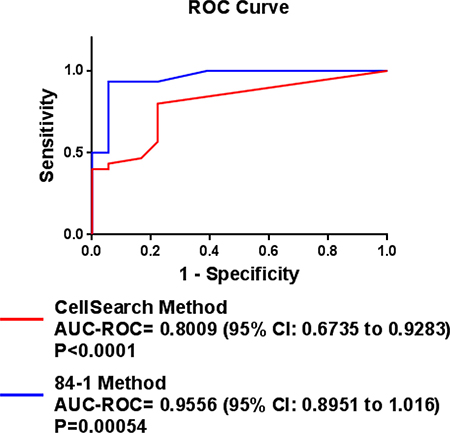 ROC curves for CTC counts using the CSV and CellSearch methods and serum PSA levels: ROC curves were determined to discriminate the patients with responding/stable disease from the patients with non-responding/progressive metastatic prostate cancer.