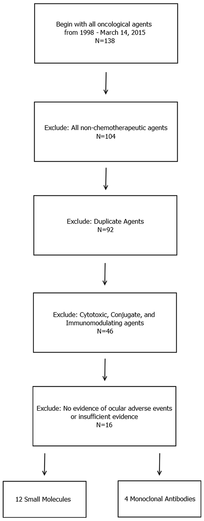 Diagram for the inclusion of anticancer agents that were analyzed.
