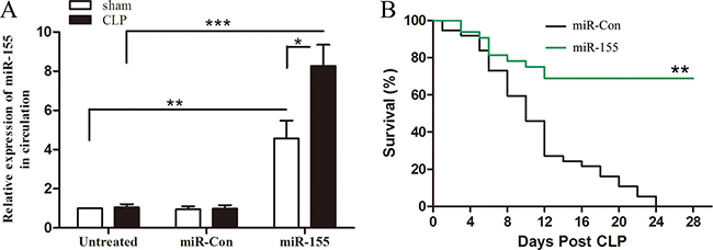 Increased expression of miR-155 in circulation improves late-septic mice survival outcome.