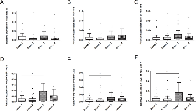 Relationship between GEN and seminal plasma miR-17-92 expressions in recruited subjects.