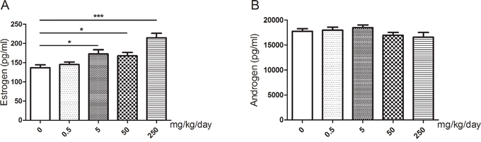Changes of serum sex hormone levels of mice after treated with GEN at different doses.