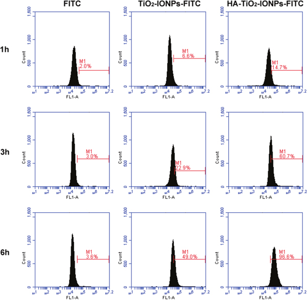Cellular uptake of nanoparticles detected by flow cytometry.