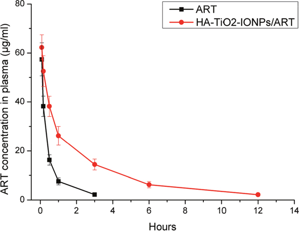 Plasma Concentration-time curve in mice of ART and HA-TiO2-IONPs/ART.