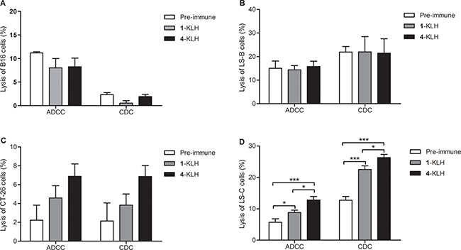 The antisera elicited by 4-KLH vaccine in the absence of adjuvant can kill cancer cells expressing the native STn antigen by ADCC and CDC assays.