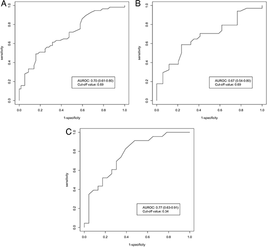 AUROC of pre-treatment WFA+-M2BP for HCC prediction in CHB patients.