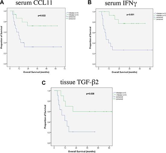 Survival according to cytokines in patients with SCC.