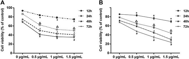 Cell viability under different concentrations of CDDP (0, 0.5, 1, 1.5 μg/mL) without tunicamycin treatment and after SKOV3 cells were treated by tunicamycin for 24 hours.