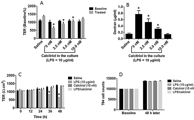 VitD blocks LPS-induced epithelial barrier dysfunction.