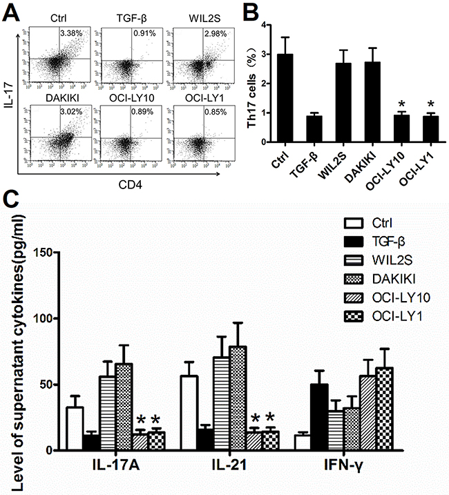 DLBCL cell lines suppressed the generation of Th17 cells and related cytokines in vitro.