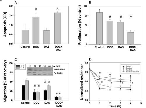 Dasatinib inhibits prostate cancer (PC3) cell apoptosis, proliferation, migration and micro-metastasis