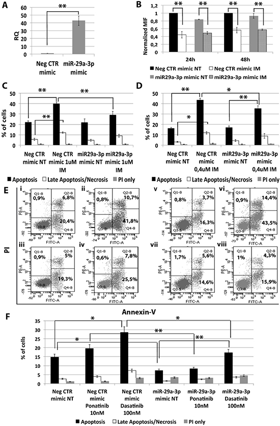 Effects of miR-29a-3p overexpression on K562 cells' response to TKIs.