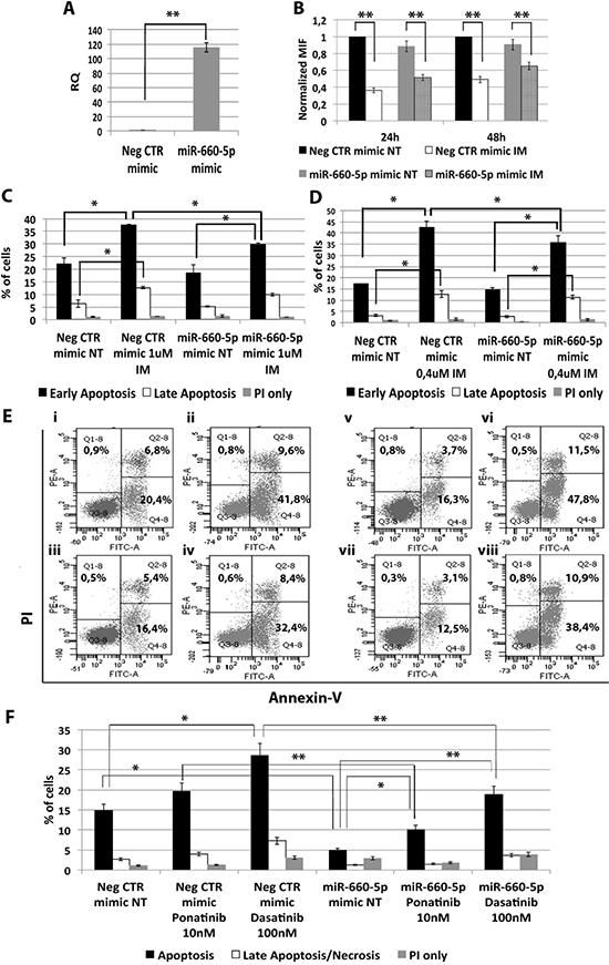 Effects of miR-660-5p overexpression on K562 cells' response to TKIs.