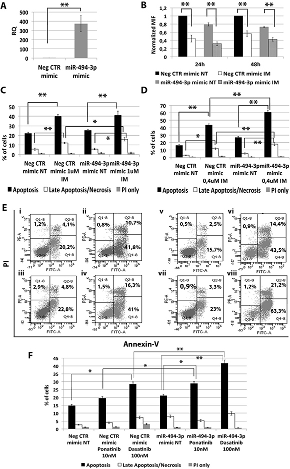 Effects of miR-494-3p overexpression on K562 cells' response to TKIs.