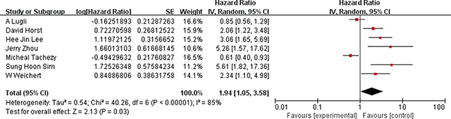 Association between high ALCAM expression and overall survival of CRC patients.