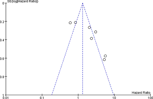 Funnel plot analysis of publication bias between high ALCAM expression and overall survival of CRC patients.