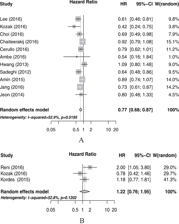 Meta-analysis of the associations between metformin use and pancreatic cancer overall survival (A), and progression-free surival (B).