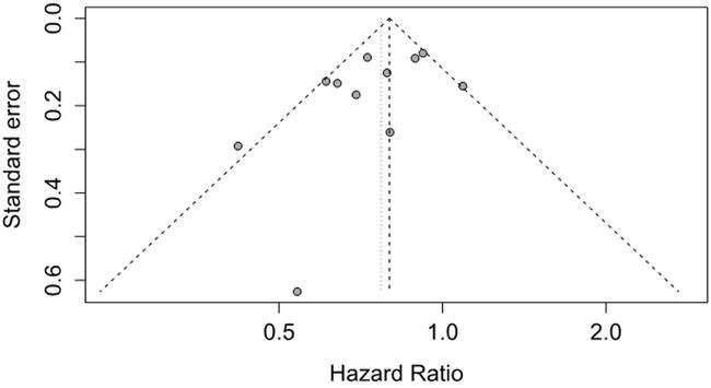 Funnel plot of studies investigating association between metformin use and pancreatic cancer survival for cohort studies.