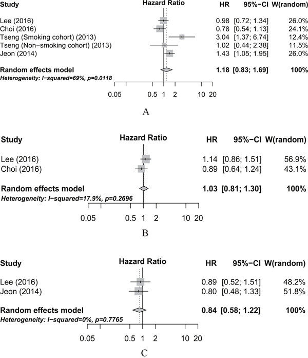 Meta-analysis of the associations between insulin (A), sulfonylureas (B), and thiazolidinediones (C) use and pancreatic cancer overall survival.