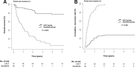 Cumulative overall survival and tumor recurrence rates in the LDLT and sorafenib groups after IPW for the patients with portal vein invasion.