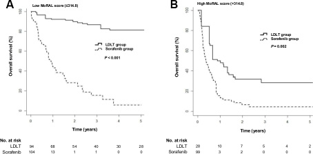 Cumulative overall survival in the LDLT and sorafenib groups according to the MoRAL score using a cut-off of 314.8.