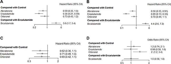 Pooled hazard ratios and 95% credible intervals for the secondary endpoints of our study of patients with castration-resistant prostate cancer.