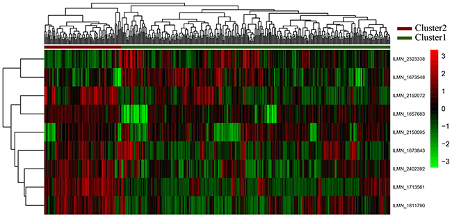 Clustering analyses for nine genes.