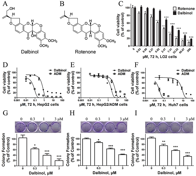 Chemical structures and cytotoxic effects of compounds on normal hepatic cells and HCC cell lines.