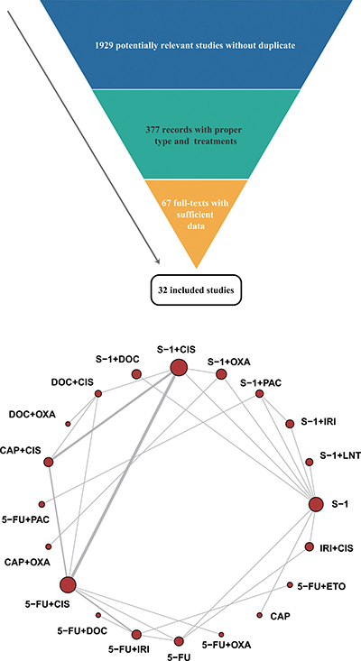 Flow chart and network structure for pain relief.