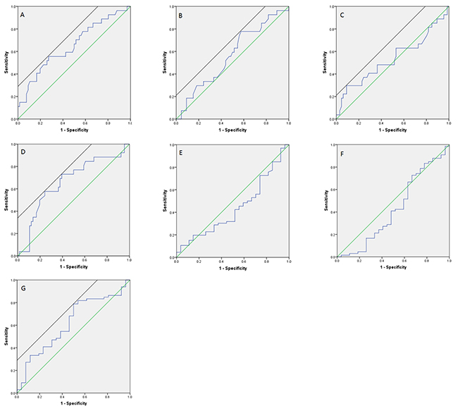 ROC curve for predicting patients' prognosis with hematologic indexes.