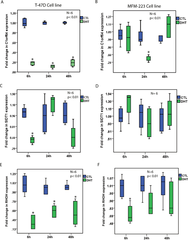 The effect of AR activation on the expression of AR-signature genes.